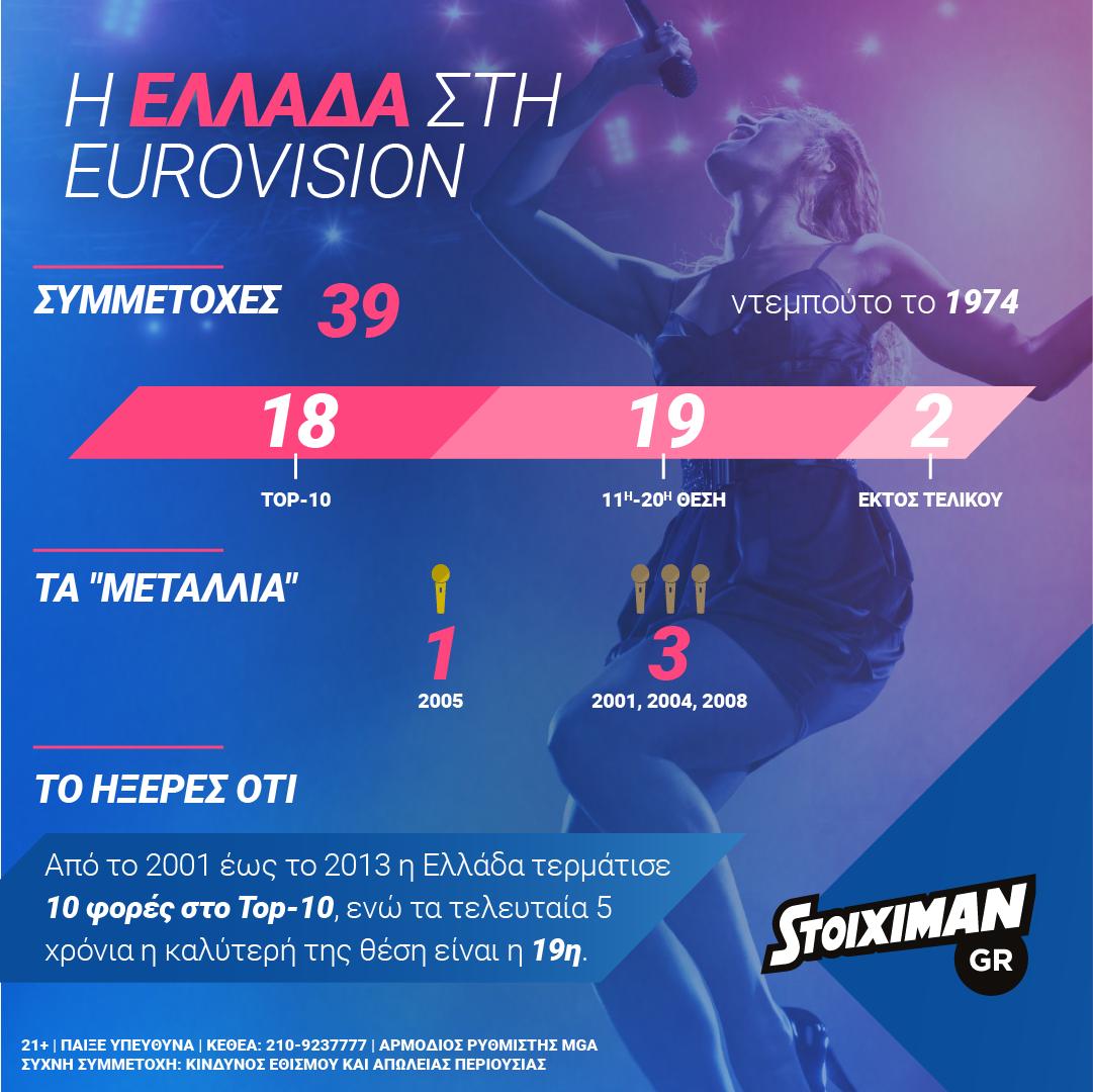 Eurovision Final @ Stoiximan